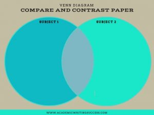 Compare and Contrast Writing Venn Diagram