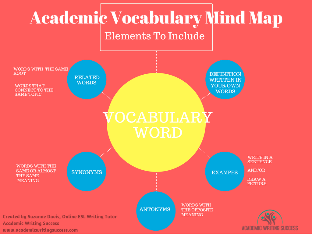 Academic Vocabulary Mind Map