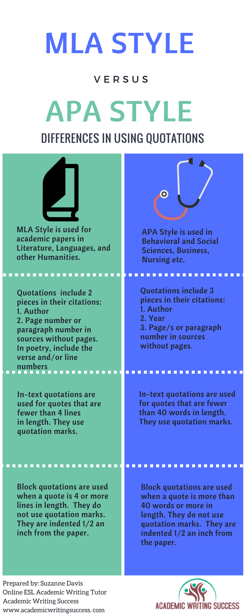 MLA vs. APA in quotations
