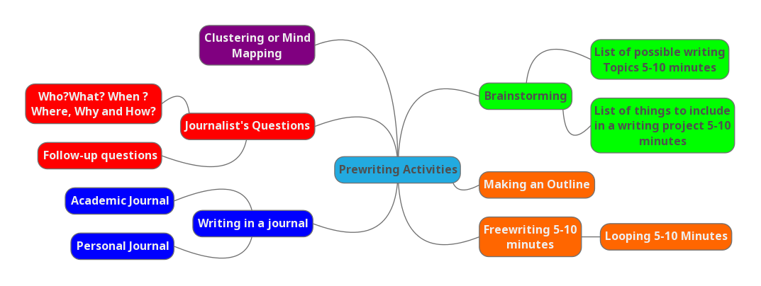 Prewriting Activities Mind Map