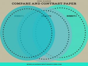 Compare and Contrast Writing 3-Subject Venn Diagram