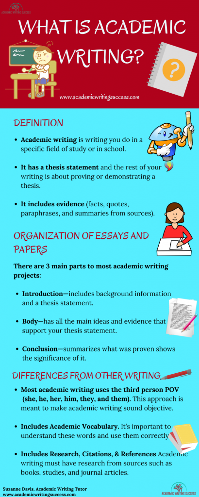 What is Academic Writing Infographic